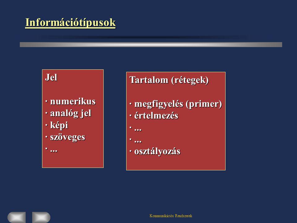 Kommunikációs Rendszerek Információtípusok Jel · numerikus · analóg jel · képi · szöveges ·... Tartalom (rétegek) · megfigyelés (primer) · értelmezés