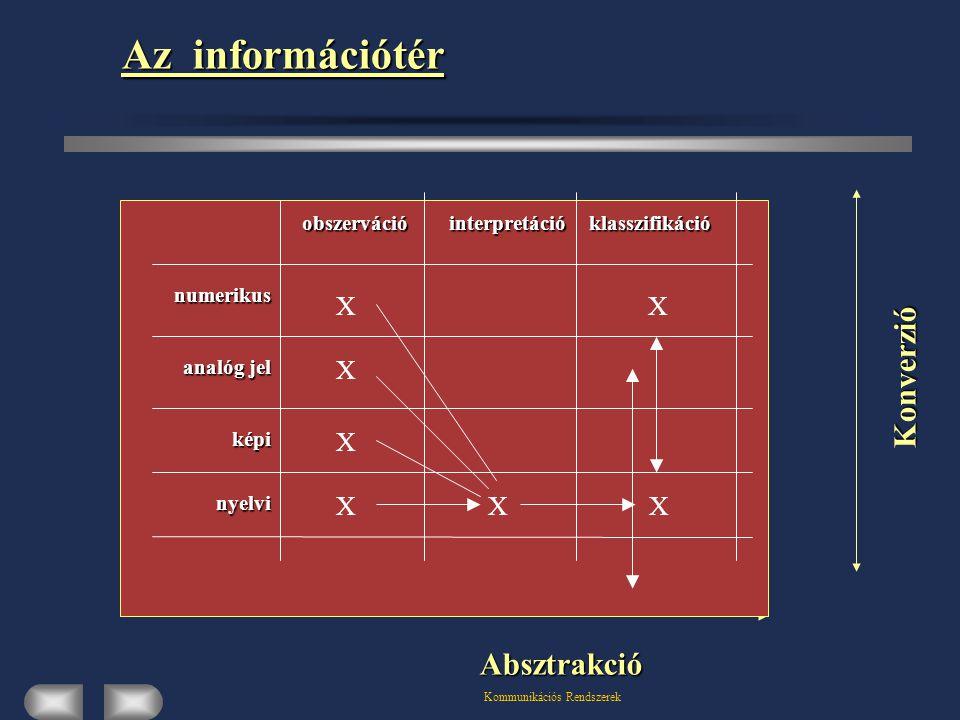 Kommunikációs Rendszerek Az információtér Konverzió Absztrakció XX numerikus analóg jel analóg jel képi nyelvi interpretációobszervációklasszifikáció X X X X X