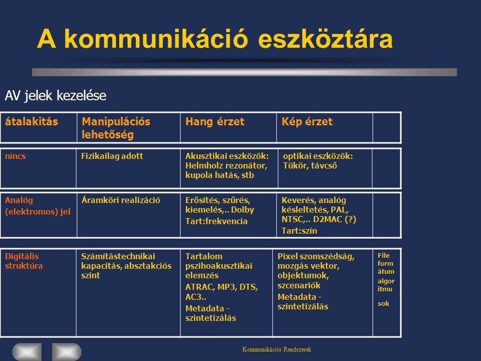 Kommunikációs Rendszerek A kommunikáció eszköztára átalakitásManipulációs lehetőség Hang érzetKép érzet nincsFizikailag adottAkusztikai eszközök: Helmholz rezonátor, kupola hatás, stb optikai eszközök: Tükör, távcső Analóg (elektromos) jel Áramköri realizációErősítés, szűrés, kiemelés,..