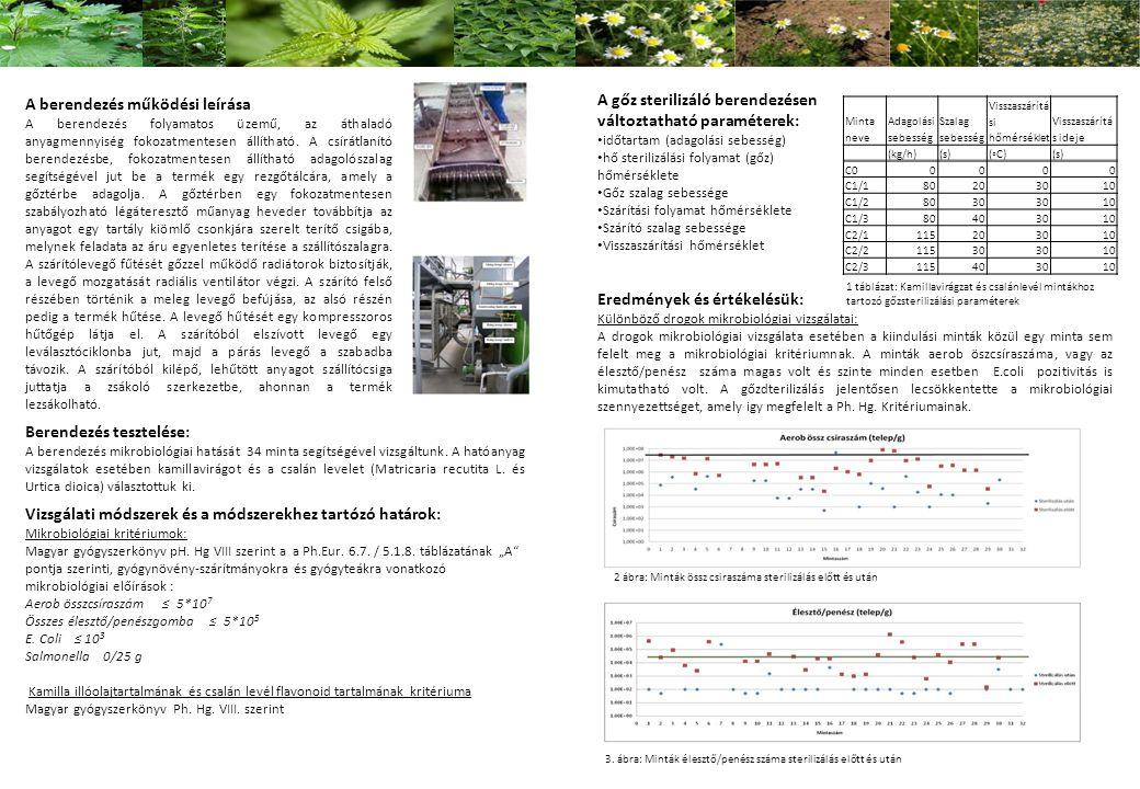 Berendezés tesztelése: A berendezés mikrobiológiai hatását 34 minta segítségével vizsgáltunk.