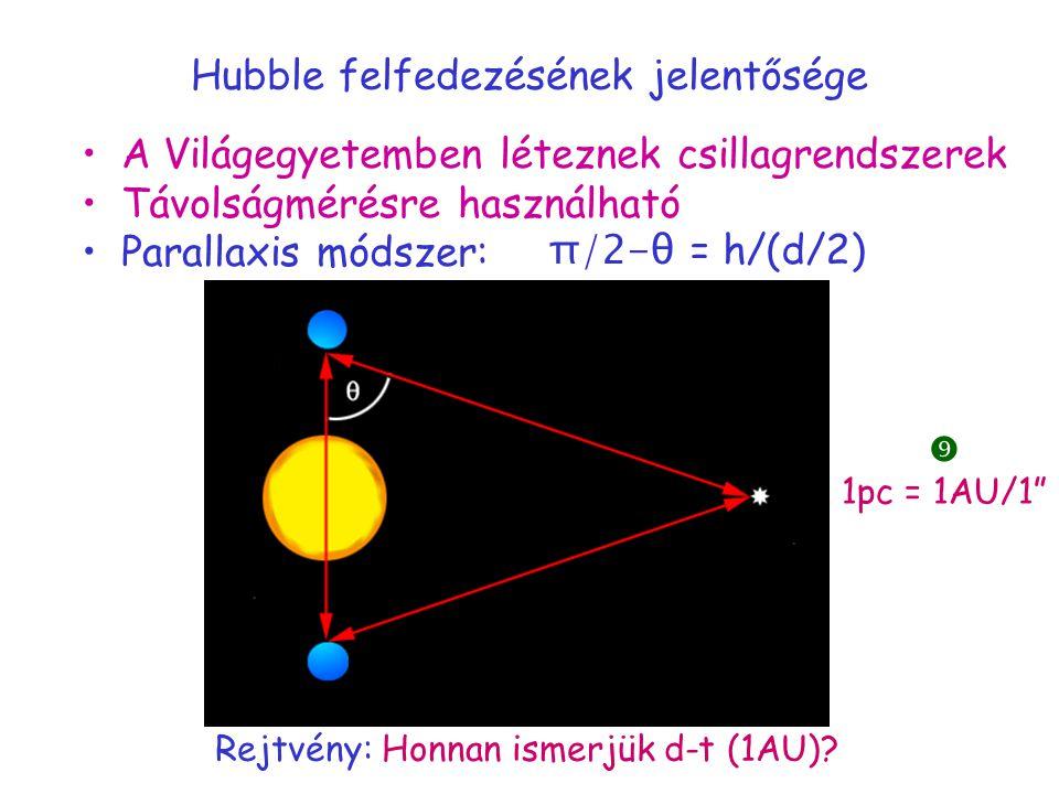 Hubble felfedezésének jelentősége A Világegyetemben léteznek csillagrendszerek Távolságmérésre használható Parallaxis módszer: π/2-θ = h/(d/2) Rejtvény: Honnan ismerjük d-t (1AU).