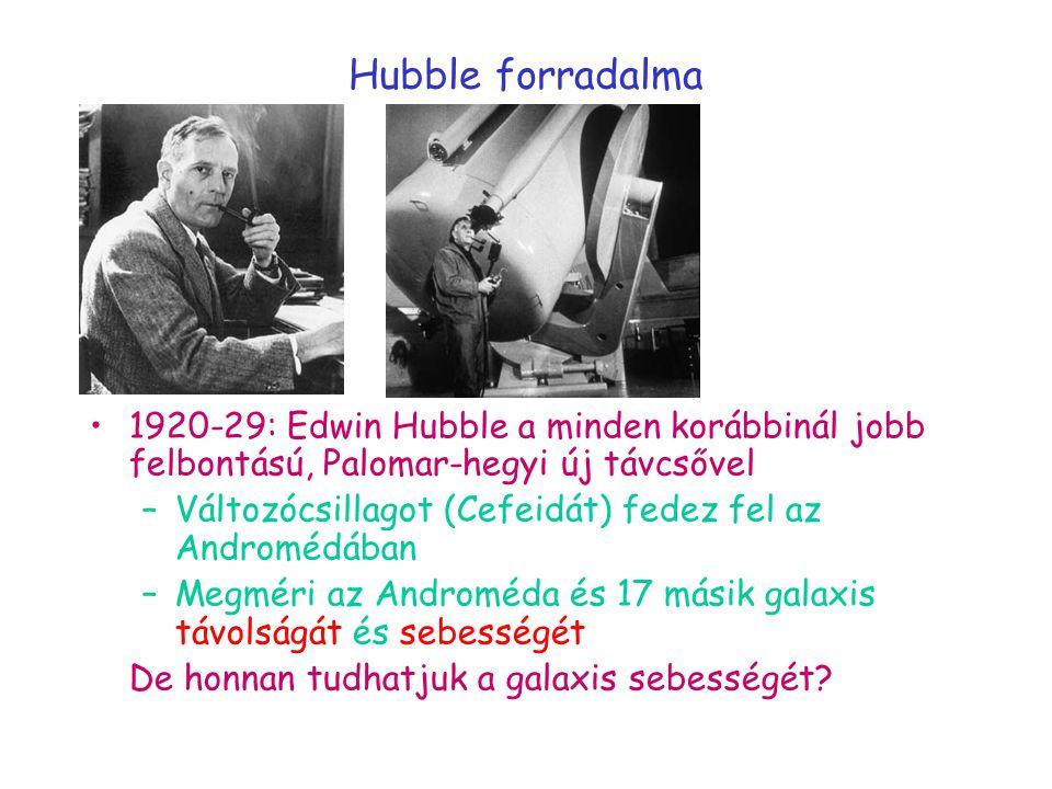 Hubble forradalma 1920-29: Edwin Hubble a minden korábbinál jobb felbontású, Palomar-hegyi új távcsővel –Változócsillagot (Cefeidát) fedez fel az Andromédában –Megméri az Androméda és 17 másik galaxis távolságát és sebességét De honnan tudhatjuk a galaxis sebességét?