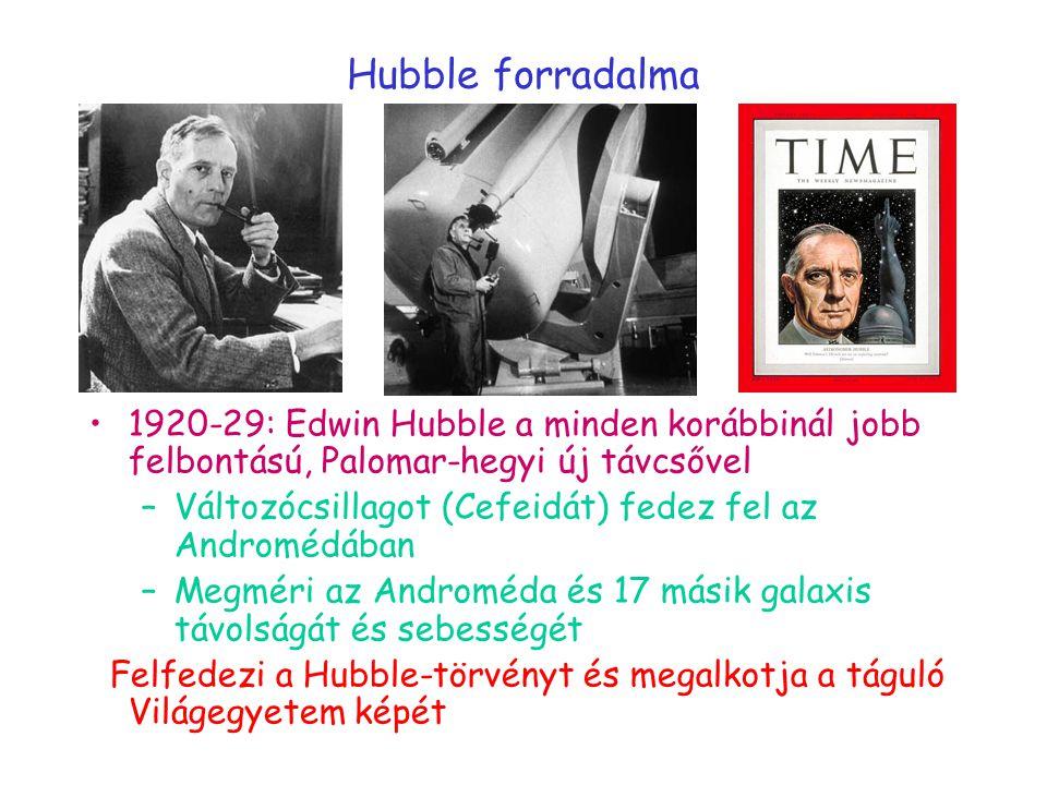 Hubble forradalma 1920-29: Edwin Hubble a minden korábbinál jobb felbontású, Palomar-hegyi új távcsővel –Változócsillagot (Cefeidát) fedez fel az Andromédában –Megméri az Androméda és 17 másik galaxis távolságát és sebességét Felfedezi a Hubble-törvényt és megalkotja a táguló Világegyetem képét