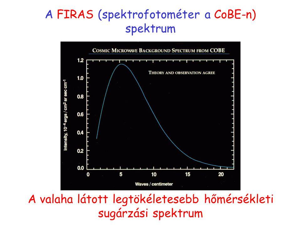 A FIRAS (spektrofotométer a CoBE-n) spektrum A valaha látott legtökéletesebb hőmérsékleti sugárzási spektrum