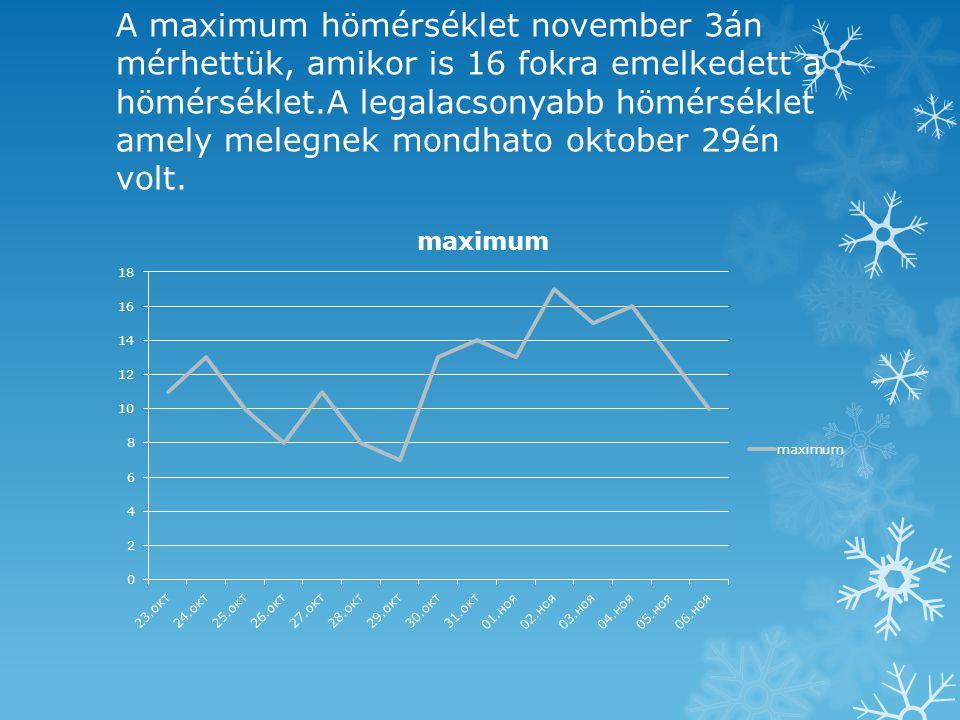 A maximum hömérséklet november 3án mérhettük, amikor is 16 fokra emelkedett a hömérséklet.A legalacsonyabb hömérséklet amely melegnek mondhato oktober 29én volt.