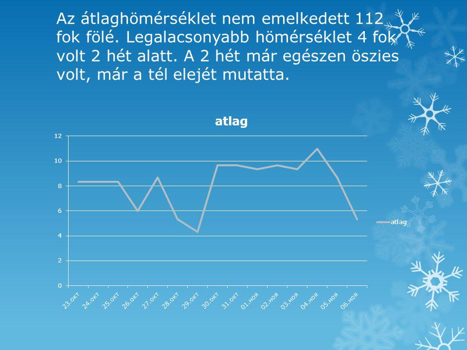 Az átlaghömérséklet nem emelkedett 112 fok fölé. Legalacsonyabb hömérséklet 4 fok volt 2 hét alatt.
