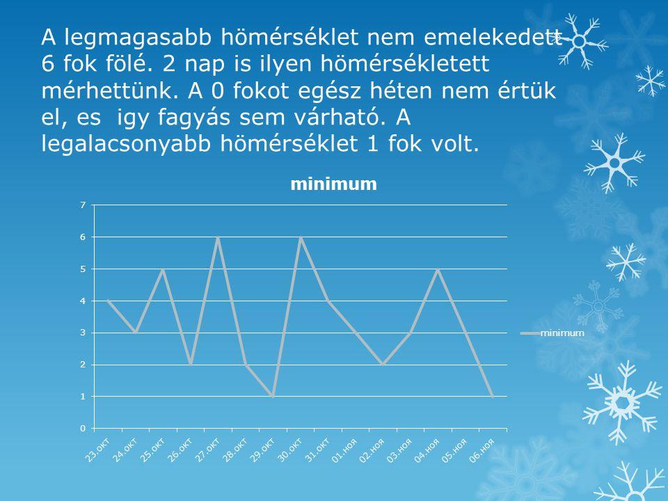 A legmagasabb hömérséklet nem emelekedett 6 fok fölé.