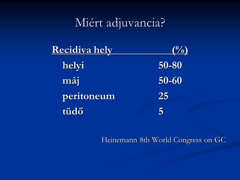 Miért adjuvancia? Recidiva hely(%) helyi50-80 máj50-60 peritoneum25 tüdő5 Heinemann 8th World Congress on GC