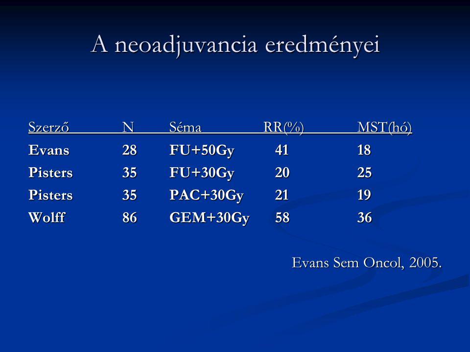A neoadjuvancia eredményei SzerzőNSémaRR(%)MST(hó) Evans28FU+50Gy 4118 Pisters35FU+30Gy 2025 Pisters35PAC+30Gy 2119 Wolff86GEM+30Gy 5836 Evans Sem Onc
