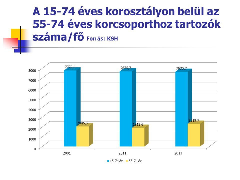 A 15-74 éves korosztályon belül az 55-74 éves korcsoporthoz tartozók száma/fő Forrás: KSH
