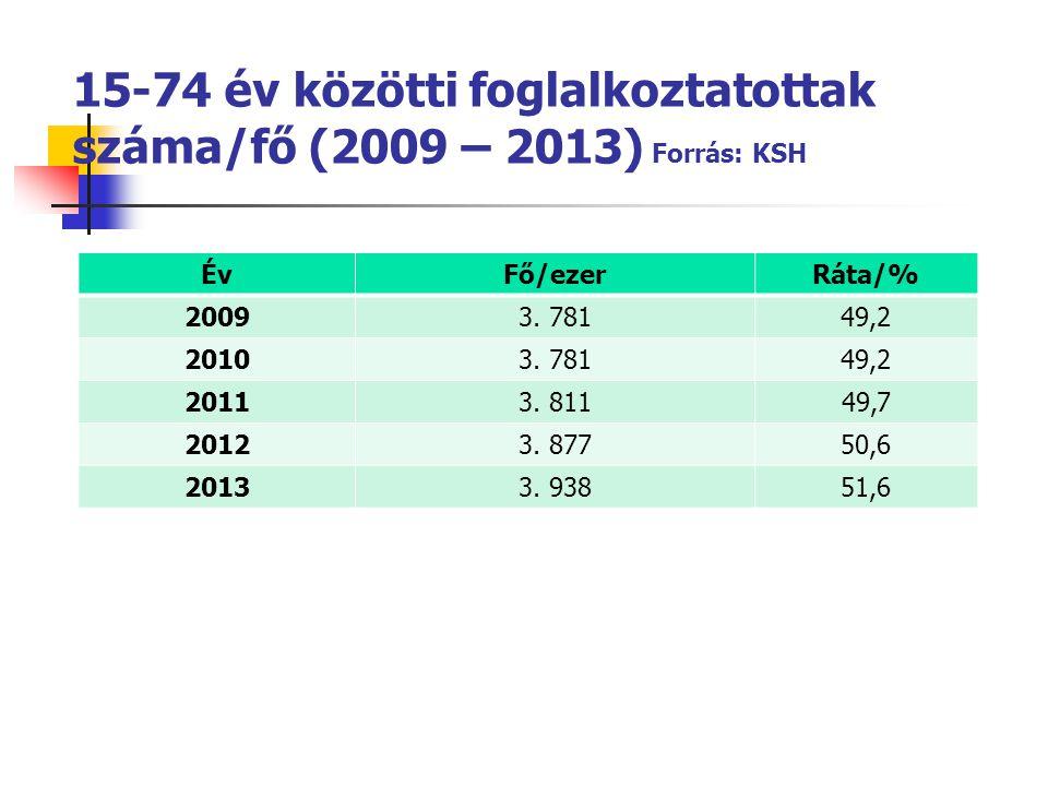 15-74 év közötti foglalkoztatottak száma/fő (2009 – 2013) Forrás: KSH ÉvFő/ezerRáta/% 20093. 78149,2 20103. 78149,2 20113. 81149,7 20123. 87750,6 2013