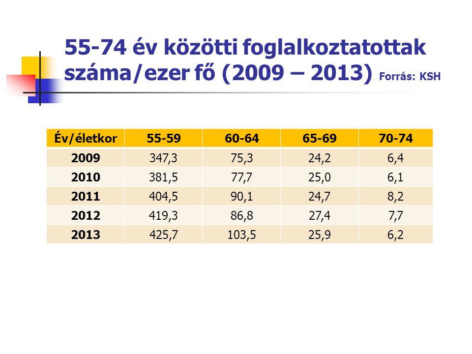 55-74 év közötti foglalkoztatottak száma/ezer fő (2009 – 2013) Forrás: KSH Év/életkor55-5960-6465-6970-74 2009347,375,324,26,4 2010381,577,725,06,1 20