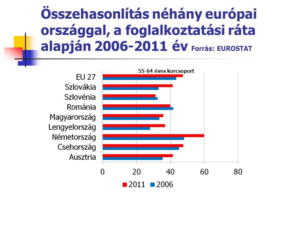Összehasonlítás néhány európai országgal, a foglalkoztatási ráta alapján 2006-2011 év Forrás: EUROSTAT 55-64 éves korcsoport