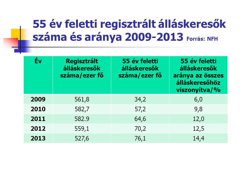 55 év feletti regisztrált álláskeresők száma és aránya 2009-2013 Forrás: NFH ÉvRegisztrált álláskeresők száma/ezer fő 55 év feletti álláskeresők száma