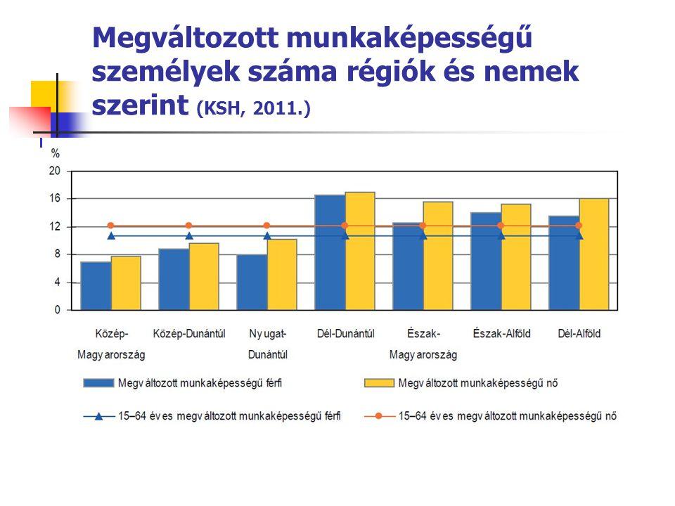 Megváltozott munkaképességű személyek száma régiók és nemek szerint (KSH, 2011.)