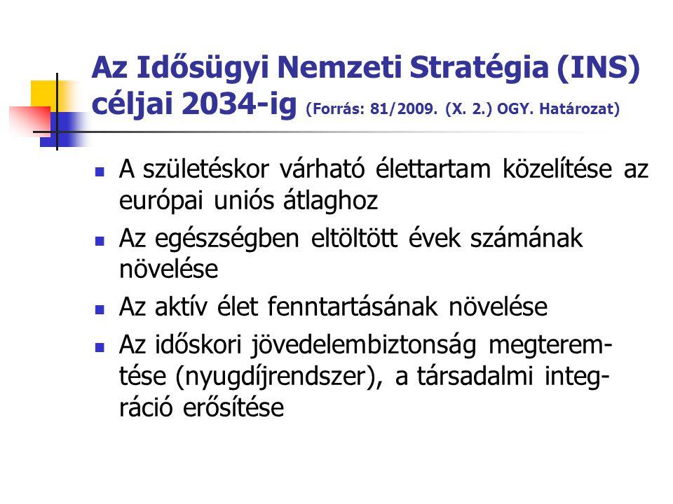 Az Idősügyi Nemzeti Stratégia (INS) céljai 2034-ig (Forrás: 81/2009. (X. 2.) OGY. Határozat) A születéskor várható élettartam közelítése az európai un