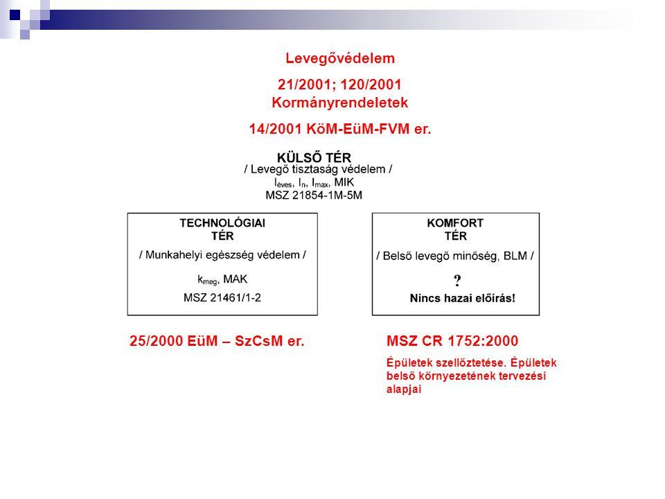 25/2000 EüM – SzCsM er.MSZ CR 1752:2000 Épületek szellőztetése.