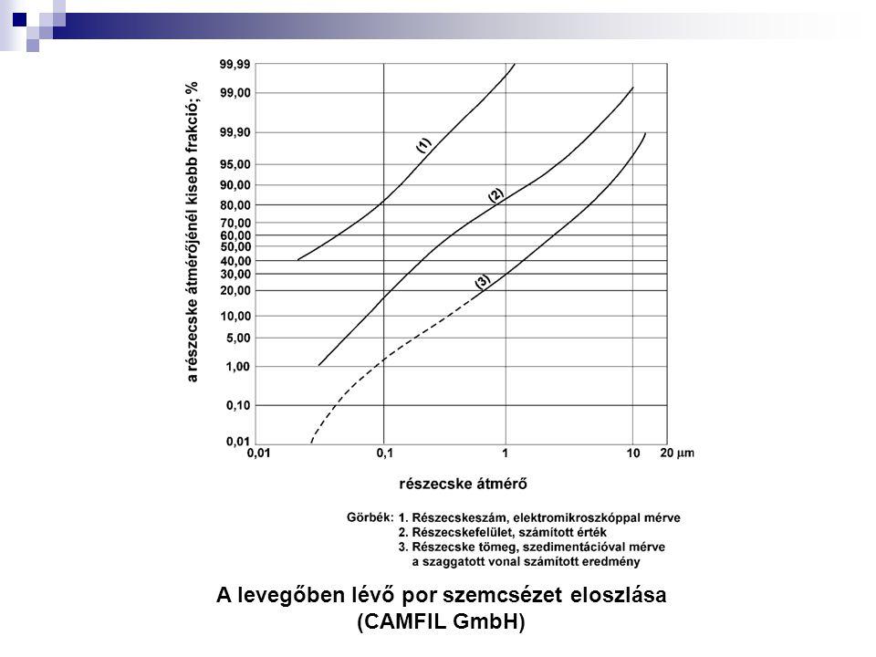 A levegőben lévő por szemcsézet eloszlása (CAMFIL GmbH)