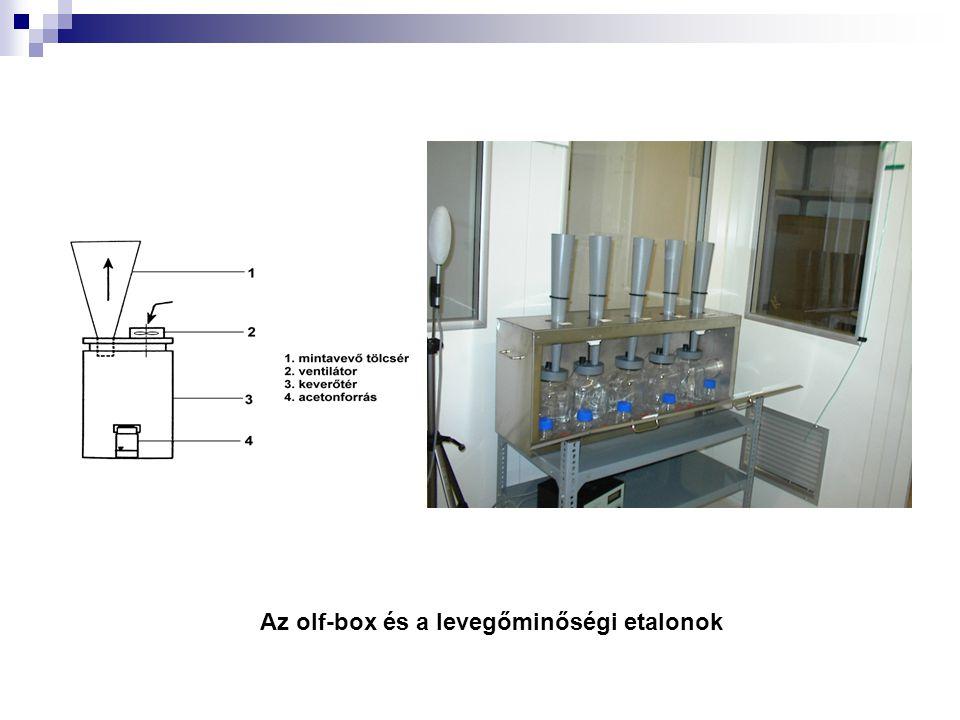 Az olf-box és a levegőminőségi etalonok