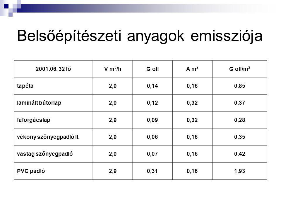 Belsőépítészeti anyagok emissziója 2001.06.