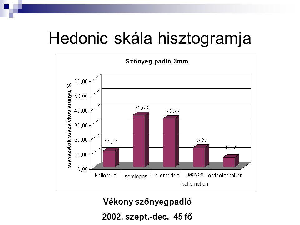 Hedonic skála hisztogramja Vékony szőnyegpadló 2002. szept.-dec. 45 fő semleges nagyon kellemetlen