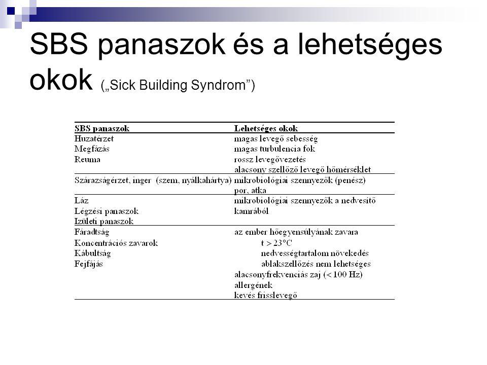 """SBS panaszok és a lehetséges okok (""""Sick Building Syndrom )"""