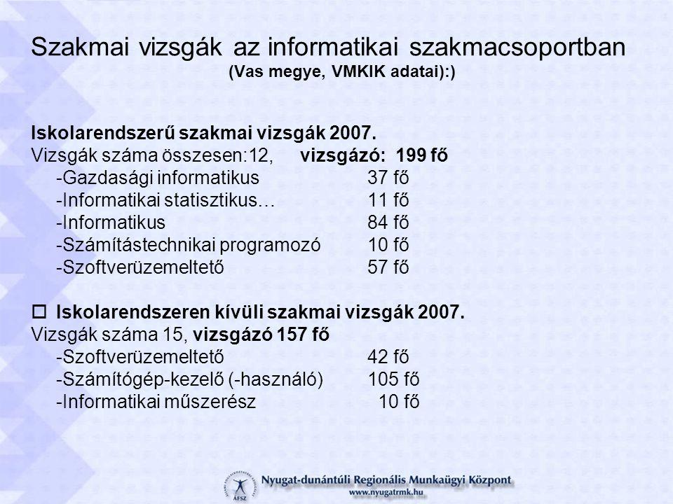 Szakmai vizsgák az informatikai szakmacsoportban (Vas megye, VMKIK adatai):) Iskolarendszerű szakmai vizsgák 2007. Vizsgák száma összesen:12, vizsgázó
