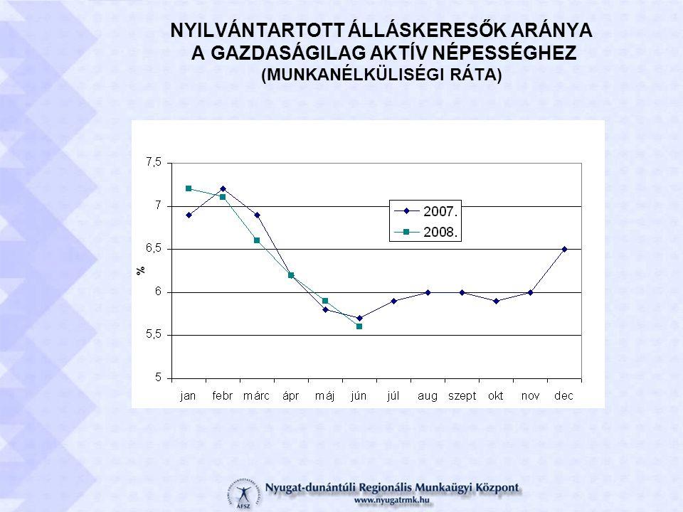 Munkaerő-piaci képzésben résztvevők régiós létszáma (2007.) összesen: 4.838 fő hiányszakmás : 1.426 fő (30%) Idegen nyelvi: 960 fő (20%) Informatikai: 648 fő (13%) Az informatikai tudás mint kulcskompetencia!