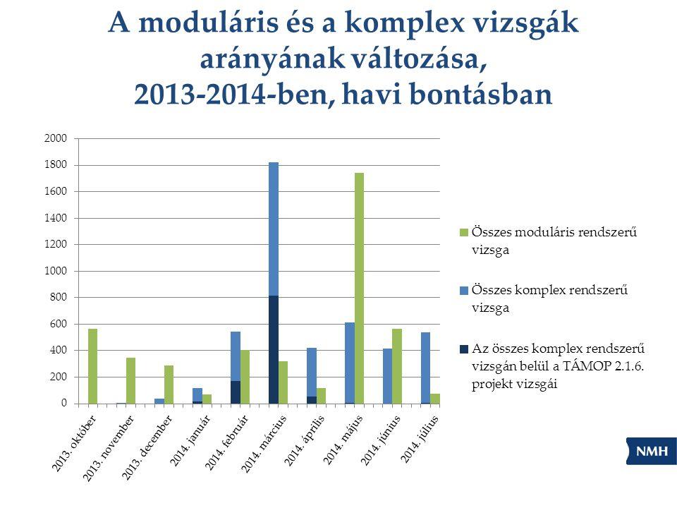 A moduláris és a komplex vizsgák arányának változása, 2013-2014-ben, havi bontásban