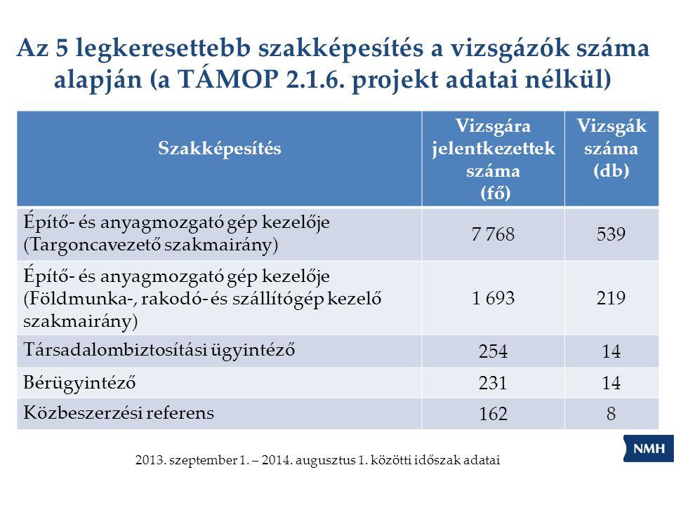 Az 5 legkeresettebb szakképesítés a vizsgázók száma alapján (a TÁMOP 2.1.6. projekt adatai nélkül) Szakképesítés Vizsgára jelentkezettek száma (fő) Vi