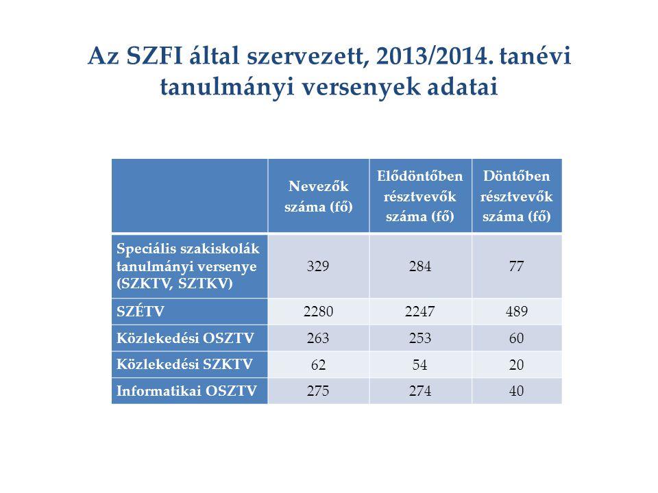 Az SZFI által szervezett, 2013/2014. tanévi tanulmányi versenyek adatai Nevezők száma (fő) Elődöntőben résztvevők száma (fő) Döntőben résztvevők száma