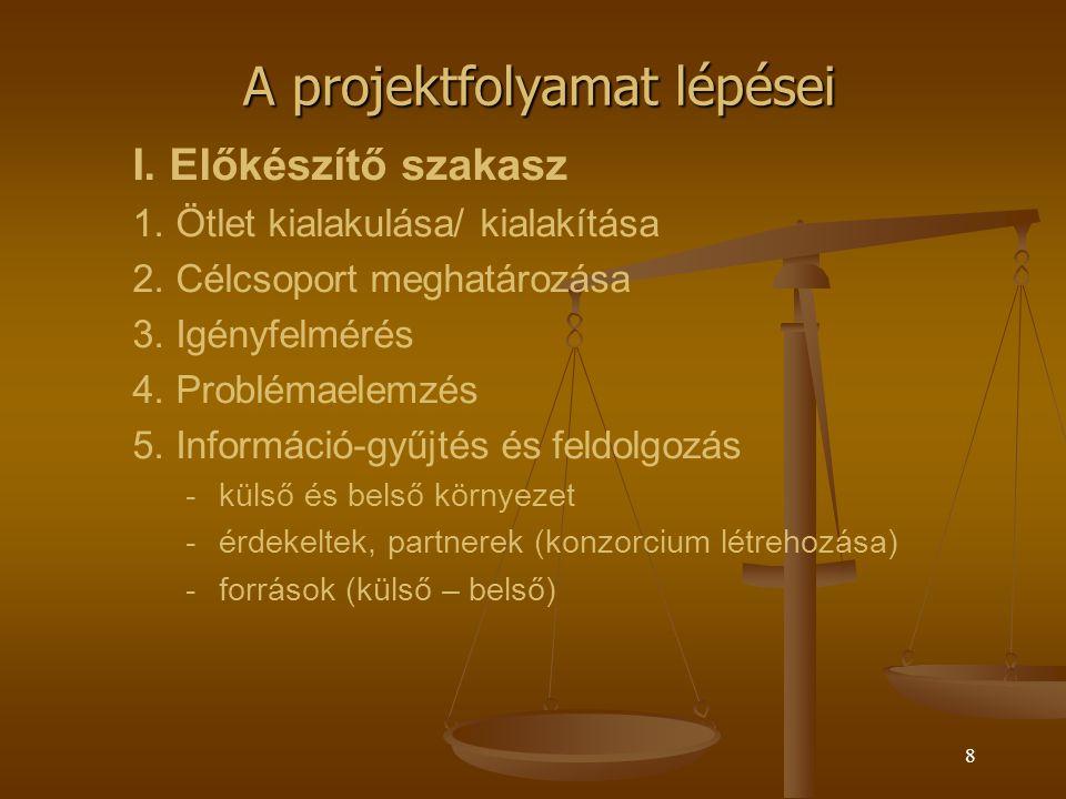 7 A projektfolyamat lépései I.Előkészítő szakasz (a pályázatok nem mindig támogatják!) II.