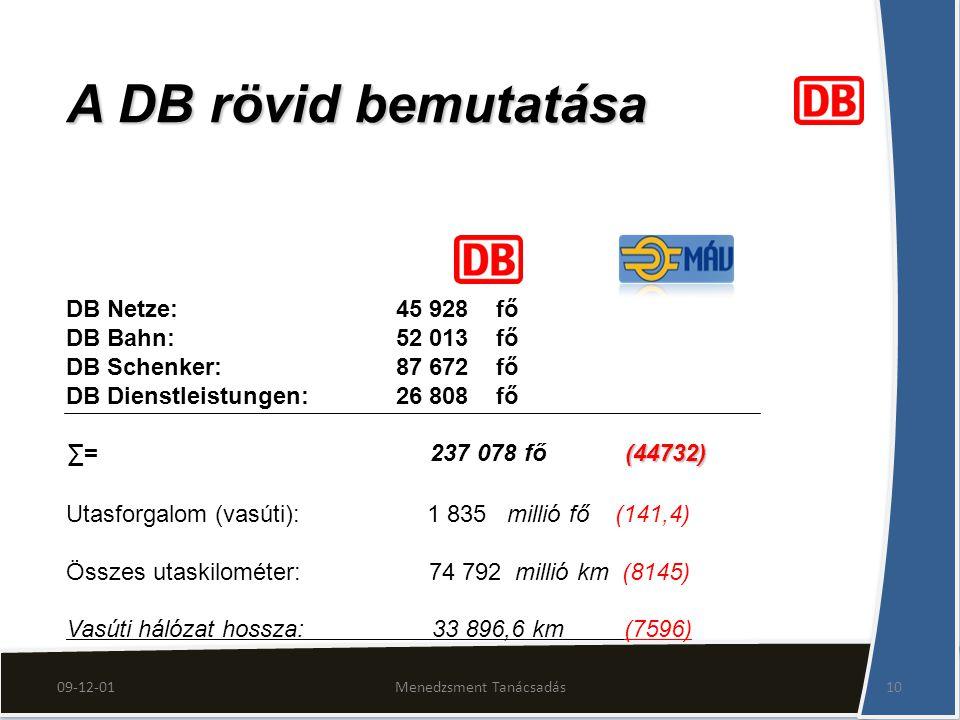 Menedzsment Tanácsadás10 A DB rövid bemutatása DB Netze: 45 928 fő DB Bahn: 52 013 fő DB Schenker: 87 672 fő DB Dienstleistungen: 26 808 fő (44732) ∑= 237 078 fő (44732) Utasforgalom (vasúti): 1 835 millió fő (141,4) Összes utaskilométer: 74 792 millió km (8145) Vasúti hálózat hossza: 33 896,6 km (7596)