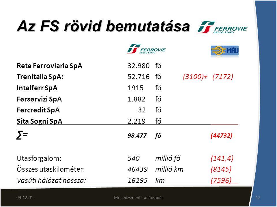 09-12-01Menedzsment Tanácsadás12 Rete Ferroviaria SpA32.980fő Trenitalia SpA: 52.716fő(3100)+ (7172) Intalferr SpA1915fő Ferservizi SpA1.882fő Fercred