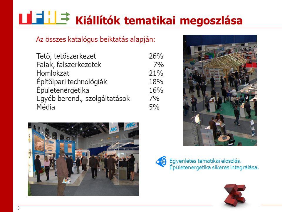 4 Látogatói megoszlás Összesen regisztrált látogató:6 206 fő100,0 % építész1 790 fő28,8 % mérnök 512 fő 8,3 % szakkivitelező, szerelő 1 880 fő 30,3 % társasházi képviselő, ingatlankezelő 290 fő 4,7 % beruházó 368 fő 5,9 % kereskedő 216 fő 3,5 % magánépítkező 854 fő 13,8 % diák 296 fő 4,8 % Fókuszban a tervezők és a szakkivitelezők.