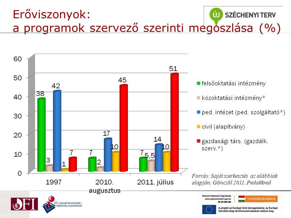 Erőviszonyok: a programok szervező szerinti megoszlása (%) Forrás: Saját szerkesztés az alábbiak alapján: Gönczöl 2011, Pedakkred