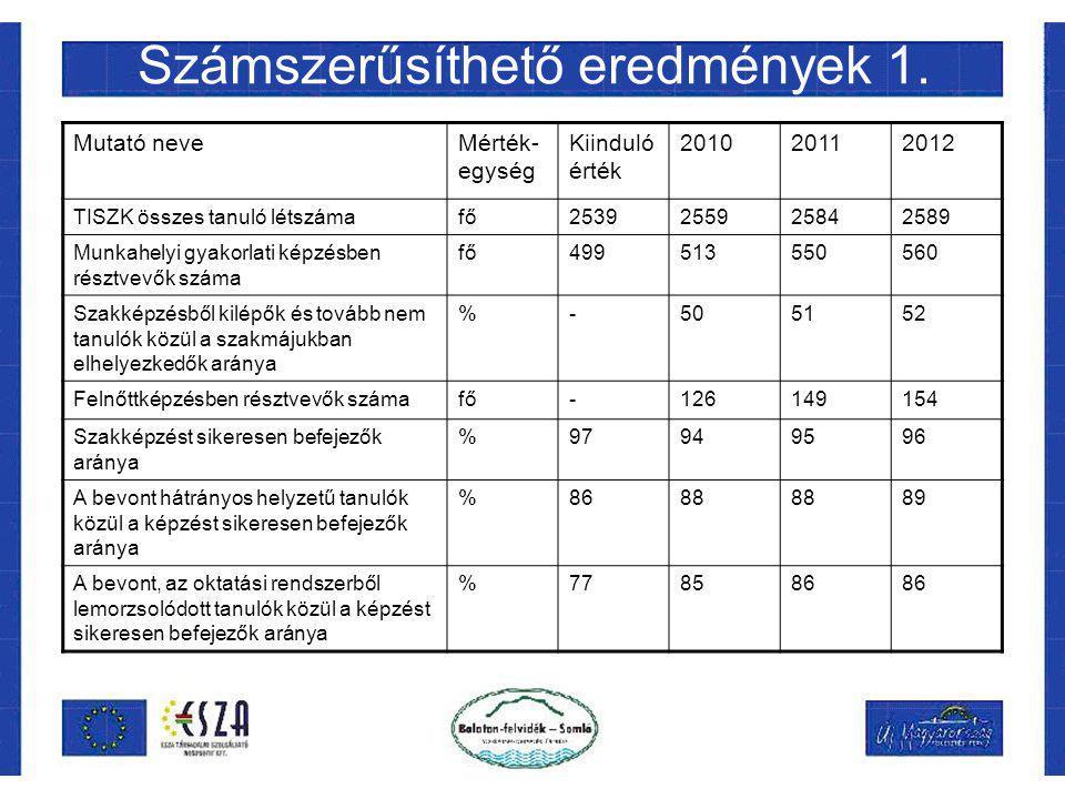 Számszerűsíthető eredmények 1. Mutató neveMérték- egység Kiinduló érték 201020112012 TISZK összes tanuló létszámafő2539255925842589 Munkahelyi gyakorl