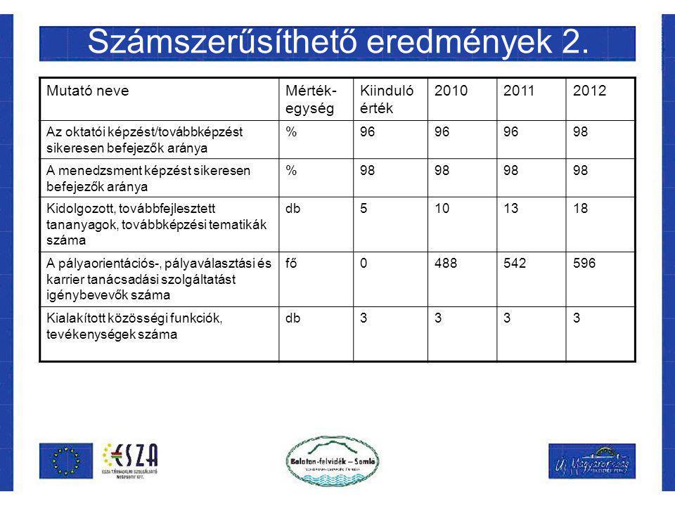 Számszerűsíthető eredmények 2. Mutató neveMérték- egység Kiinduló érték 201020112012 Az oktatói képzést/továbbképzést sikeresen befejezők aránya %96 9