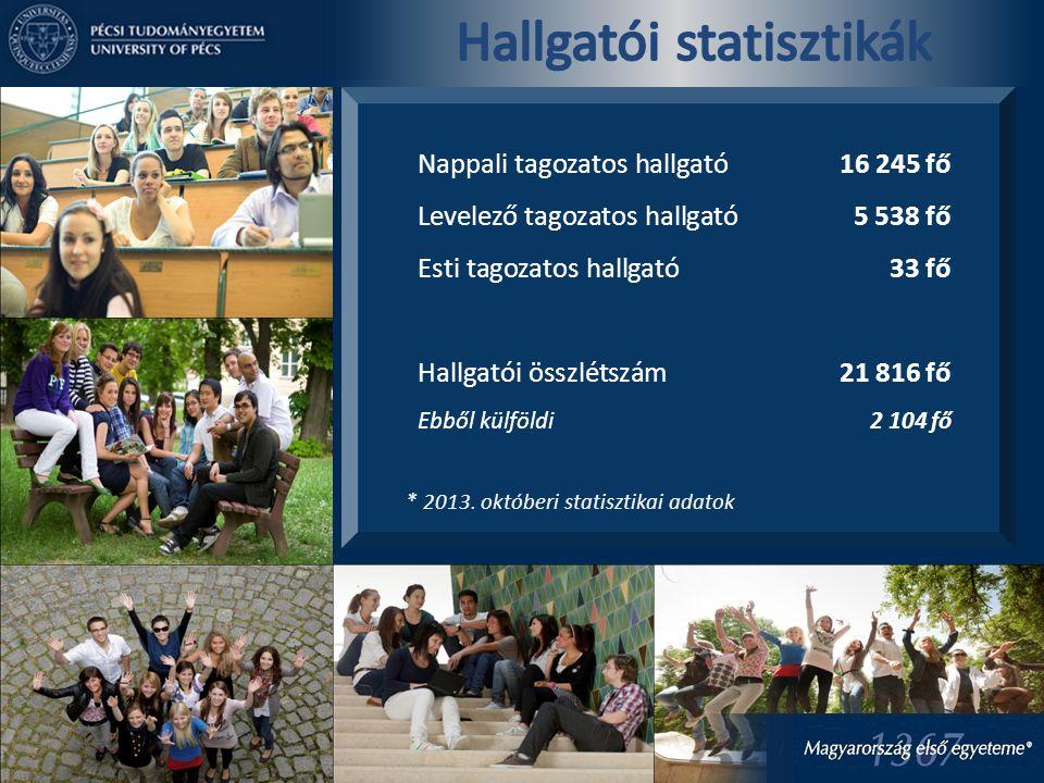 * 2013. októberi statisztikai adatok Nappali tagozatos hallgató16 245 fő Levelező tagozatos hallgató5 538 fő Esti tagozatos hallgató33 fő Hallgatói ös