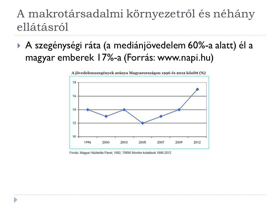 A makrotársadalmi környezetről és néhány ellátásról  A szegénységi ráta (a mediánjövedelem 60%-a alatt) él a magyar emberek 17%-a (Forrás: www.napi.h