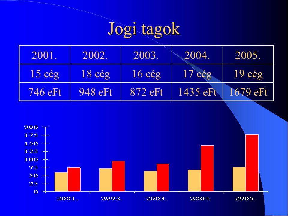 Jogi tagok 2001.2002.2003.2004.2005.