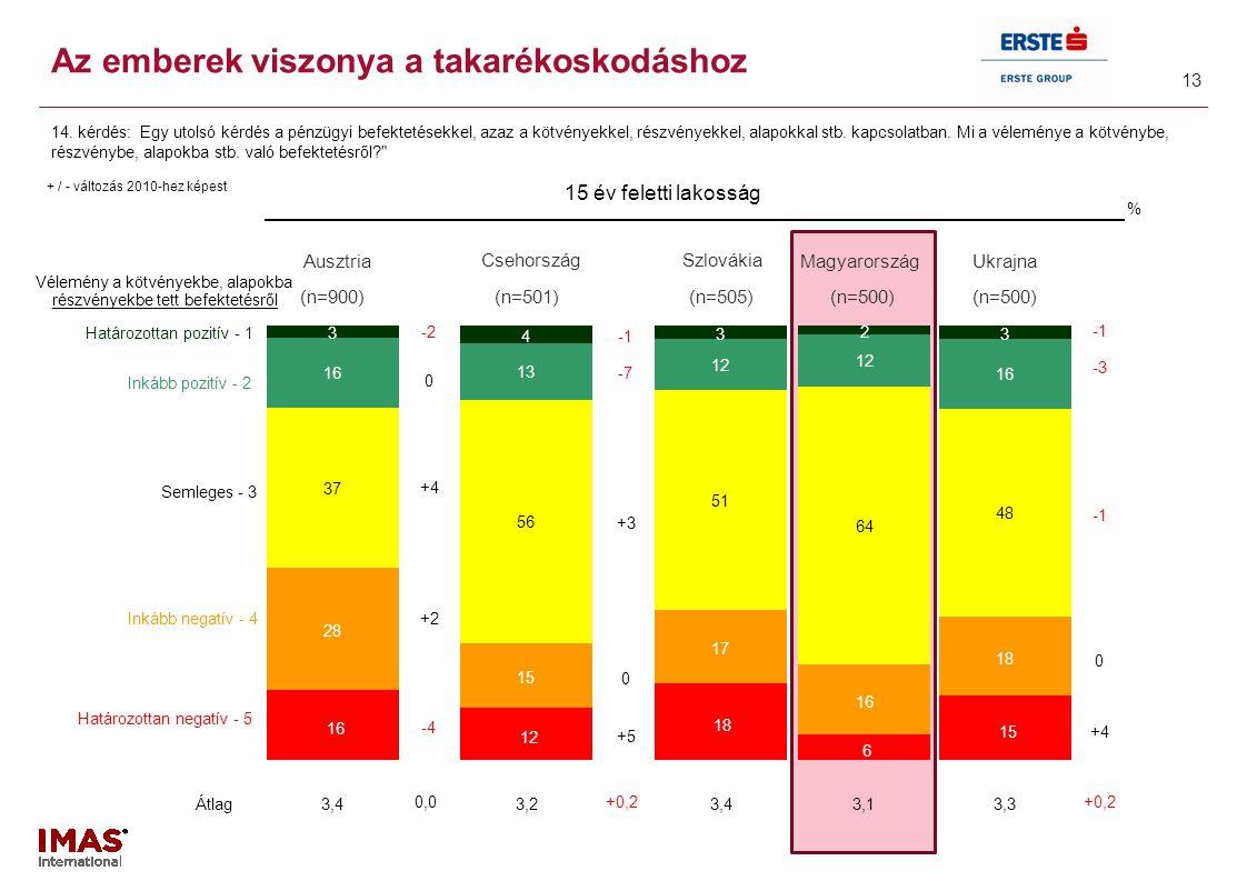 13 Az emberek viszonya a takarékoskodáshoz 14. kérdés: Egy utolsó kérdés a pénzügyi befektetésekkel, azaz a kötvényekkel, részvényekkel, alapokkal stb