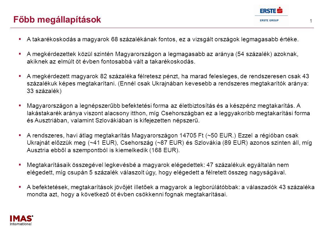 1 Főbb megállapítások  A takarékoskodás a magyarok 68 százalékának fontos, ez a vizsgált országok legmagasabb értéke.  A megkérdezettek közül szinté