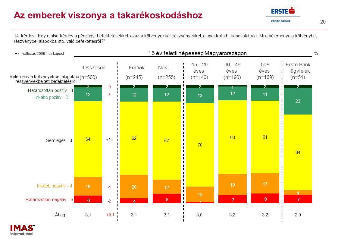 20 Az emberek viszonya a takarékoskodáshoz 14. kérdés: Egy utolsó kérdés a pénzügyi befektetésekkel, azaz a kötvényekkel, részvényekkel, alapokkal stb
