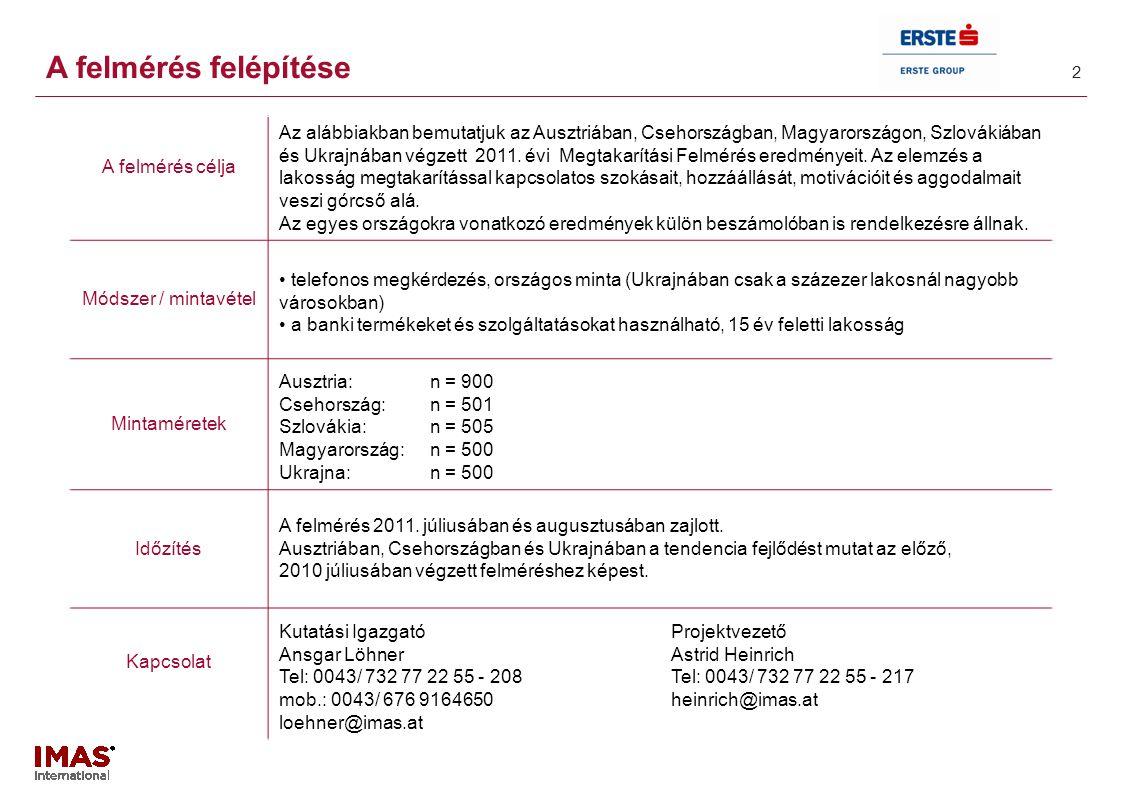 3 + / - különbség 2010-hez képest % (n=900)(n=501)(n=505)(n=500) Average1,92,4 1,72,0 Ukrajna Cseh- ország 15 év feletti népesség Szlovákia Magyar- ország Ausztria 43 25 24 3 5 58 25 11 5 2 21 45 14 11 10 28 33 19 9 11 A takarékoskodás - 39 36 18 5 1 Nagyon fontos - 1 Elég fontos - 2 Valamennyire fontos - 3 Kevéssé fontos - 4 Egyáltalán nem fontos - 5 -2 +1 -2 -6 +1 +2 +6 +0,2 +4 -6 -3 +2 +3 0,0 A takarékoskodás fontossága 1.