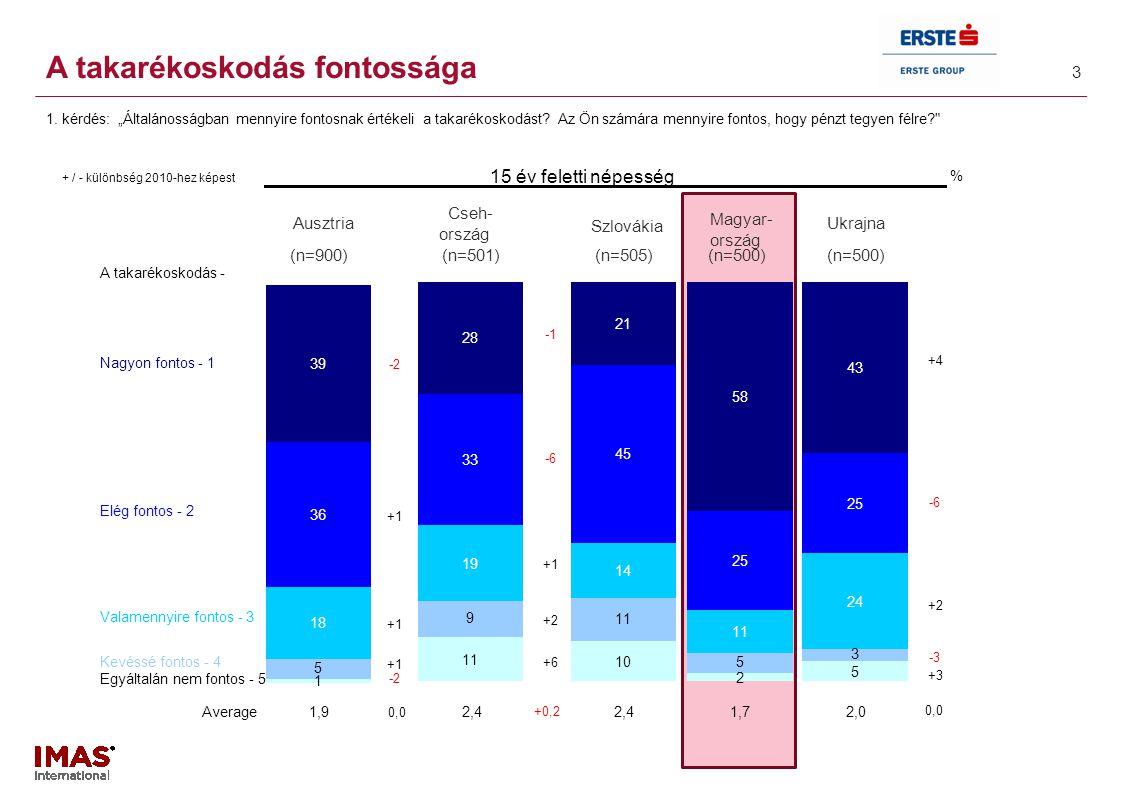 3 + / - különbség 2010-hez képest % (n=900)(n=501)(n=505)(n=500) Average1,92,4 1,72,0 Ukrajna Cseh- ország 15 év feletti népesség Szlovákia Magyar- or