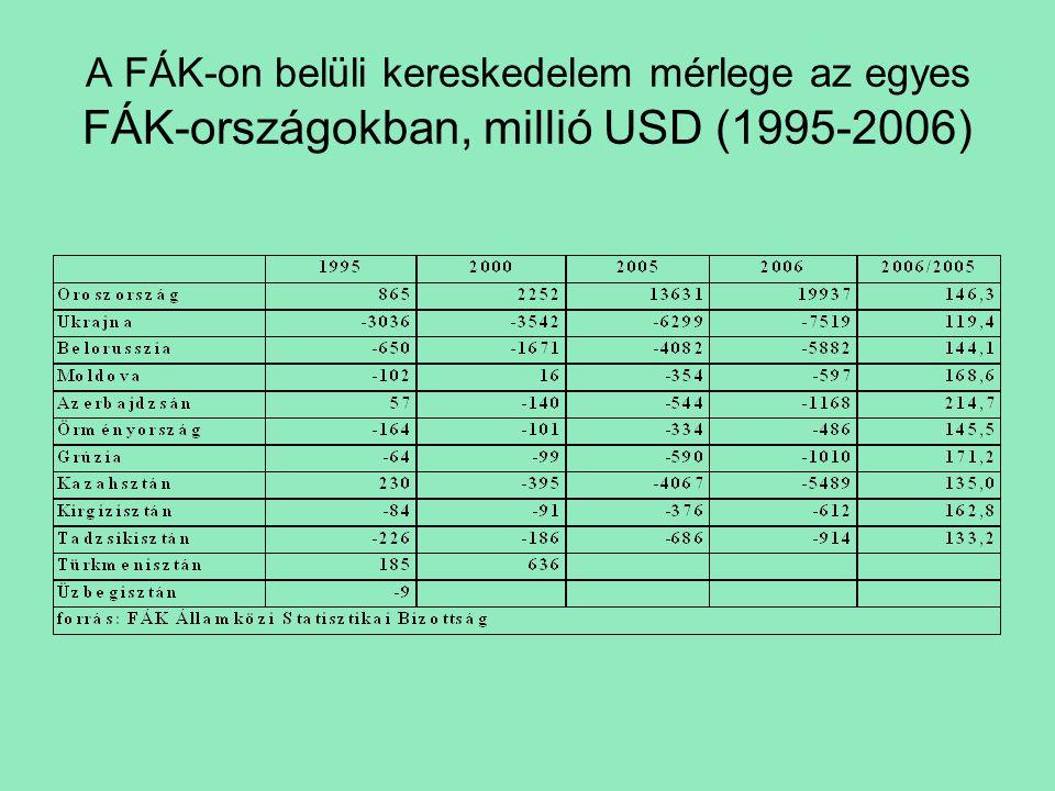 A FÁK-on belüli kereskedelem mérlege az egyes FÁK-országokban, millió USD (1995-2006)