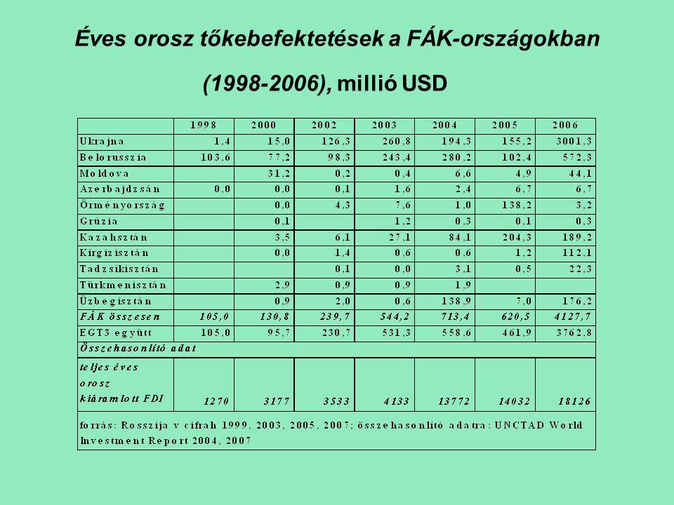 Éves orosz tőkebefektetések a FÁK-országokban (1998-2006), millió USD