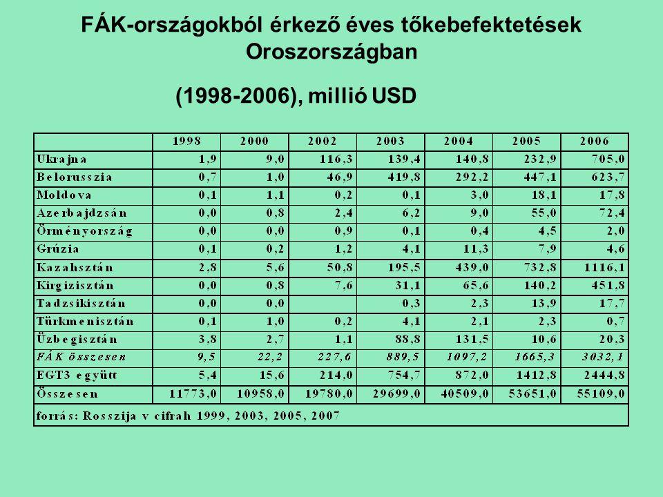 FÁK-országokból érkező éves tőkebefektetések Oroszországban (1998-2006), millió USD