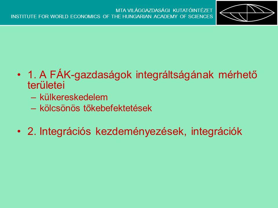 MTA VILÁGGAZDASÁGI KUTATÓINTÉZET INSTITUTE FOR WORLD ECONOMICS OF THE HUNGARIAN ACADEMY OF SCIENCES Dezintegráció a külkereskedelem tükrében Spontán hatások +tudatos külgazdasági orientációváltás a térségen belüli kereskedelem hirtelen és drasztikus mértékű leépülése országspecifikumok (Oroszország ----- Belorusszia, Kirgizisztán )